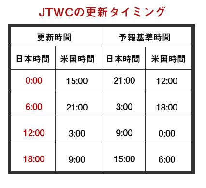 JTWC更新タイミング